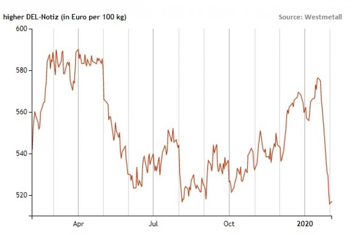 DEL February 4 2020 Graph
