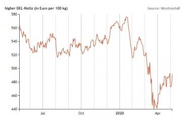 DEL May 7 2020 Graph